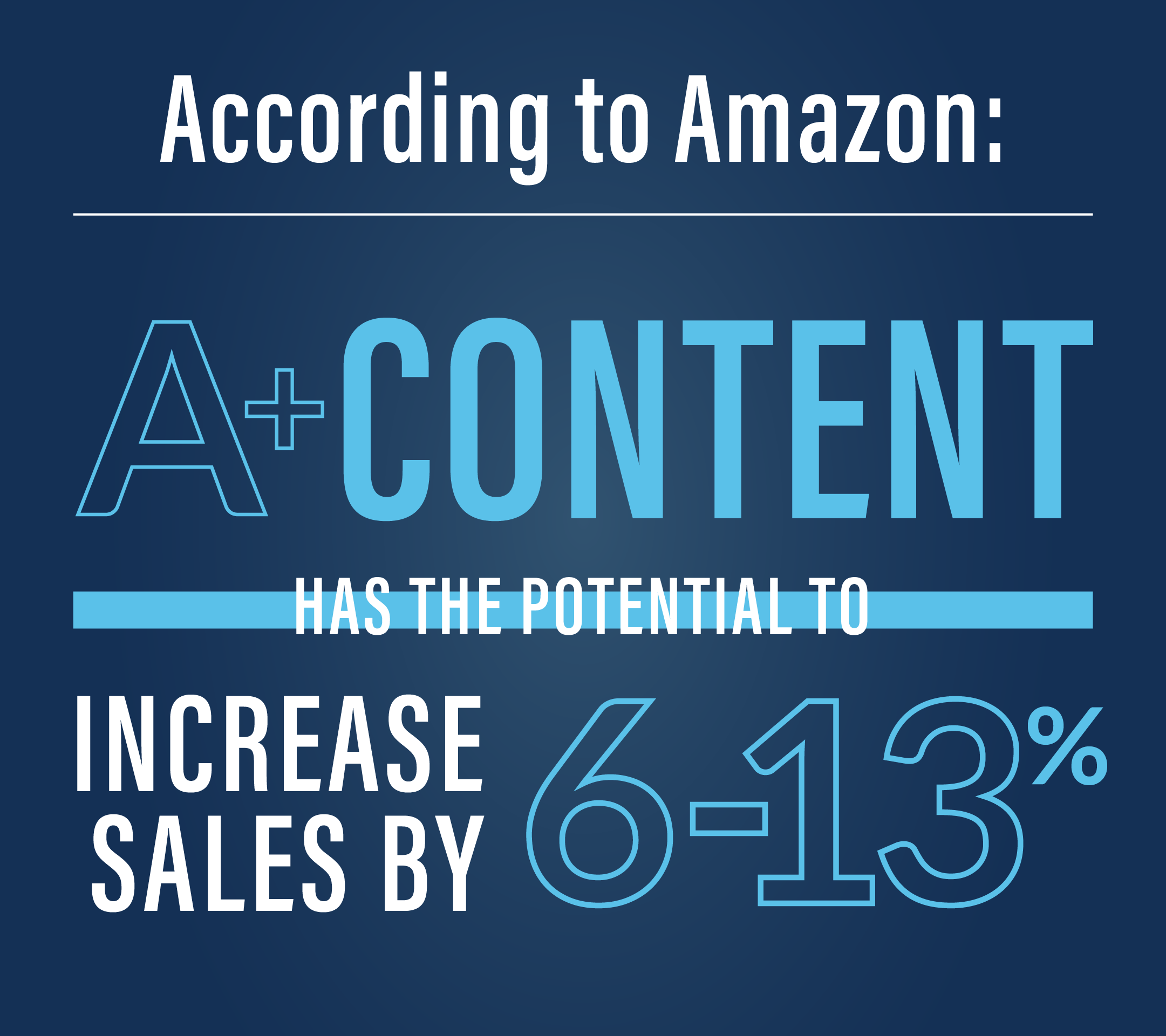 According to Amazon, A+ Content has the potential to increase your sales by 6-13%.